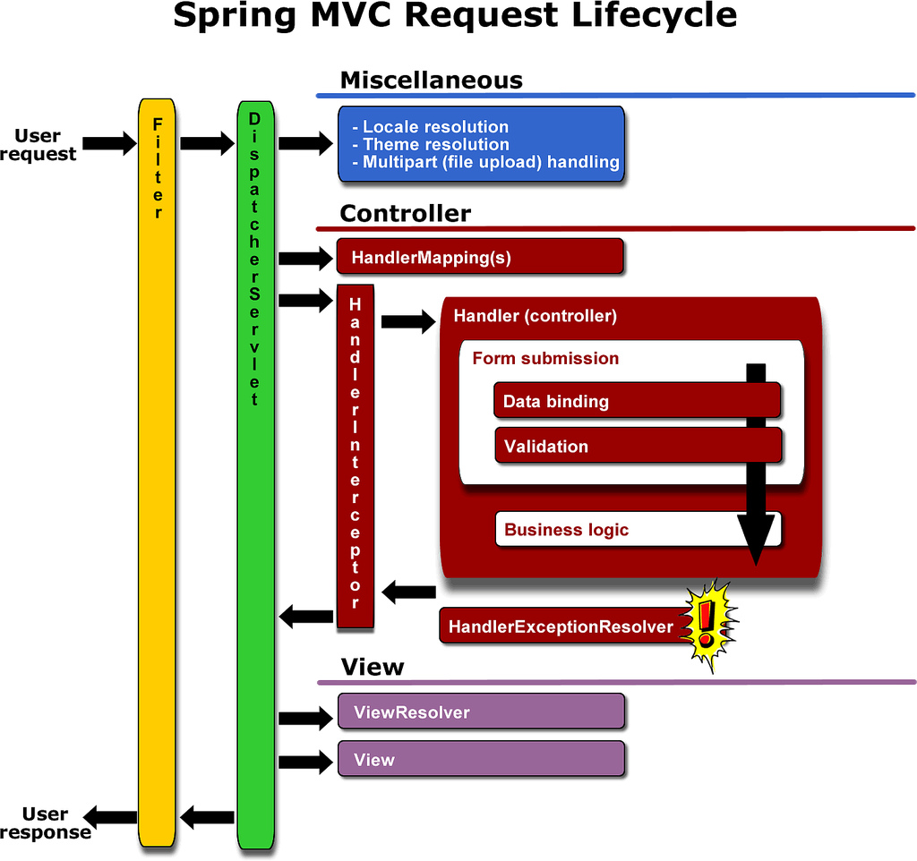 mvc struts architecture diagram 66 mustang dash wiring spring book and web flow java