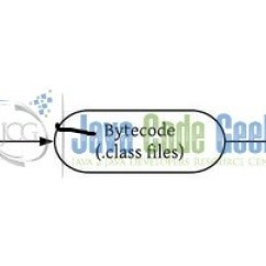 Jvm Architecture Diagram Cat 5 Telephone Wiring Overview Of And Java Code 1 An Virtual Machine