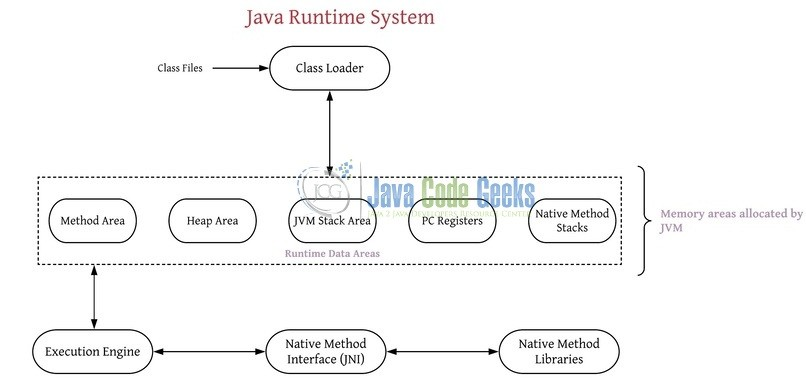 jvm architecture diagram block of computer memory overview and java code 3 virtual machine