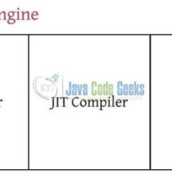 Jvm Architecture Diagram Use Case Visio Template Overview Of And Java Code 4 Execution Engine In