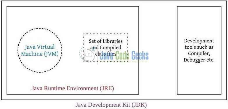 jvm architecture diagram pajero io wiring overview of and java code 5 vs jre jdk representation