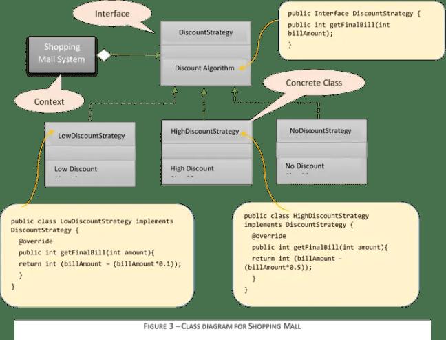 Class Diagram ShoppingMall