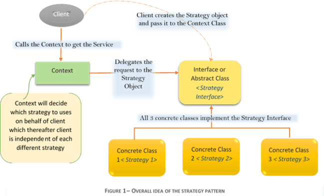 Strategy Design Pattern Overview