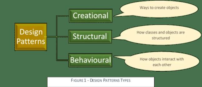 Types of Design Patterns