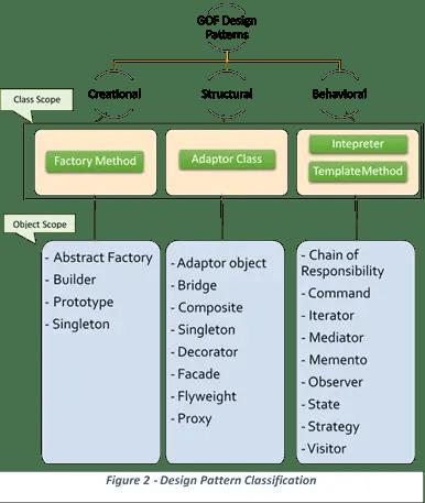 Design Pattern Classificaion