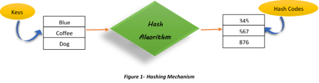 Hashing Mechanism