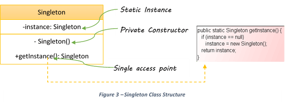 Let's Learn Singleton Design Pattern - Java Code Gists