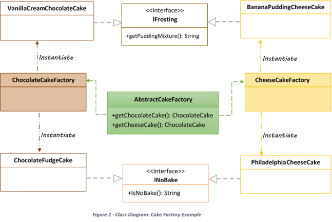 Abstract Factory pattern in Java