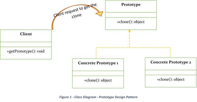 Prototype Design Pattern - Class Diagram