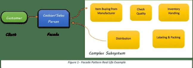 Facade design pattern example