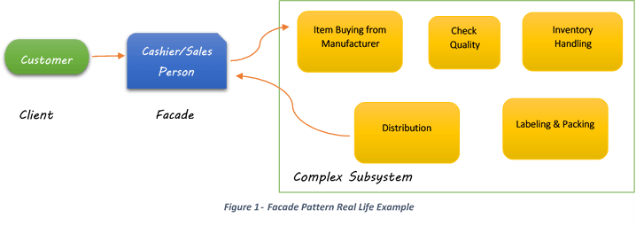 What Is Facade Design Pattern Java Code Gists