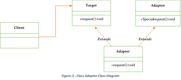 Apapter Pattern Class Diagram