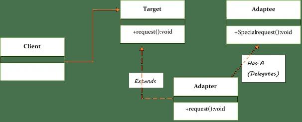 object adapter pattern