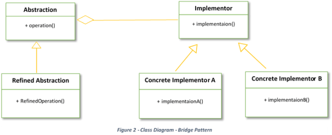 Bridge Design Pattern Class Diagram