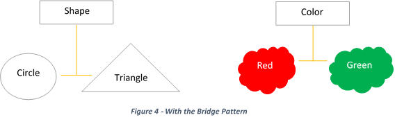 Bridge Design Pattern with bridge