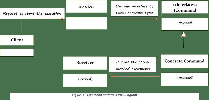command pattern class diagram