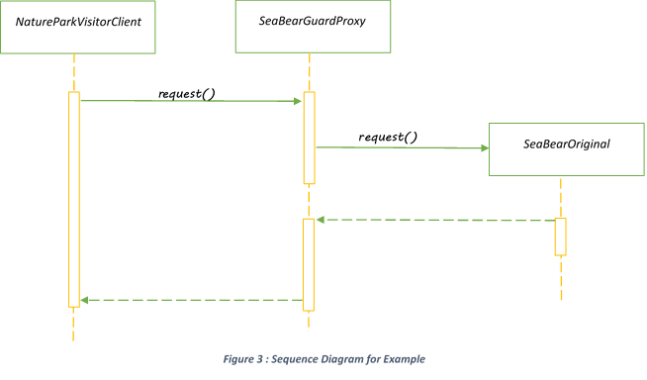 proxy design pattern sequence diagram