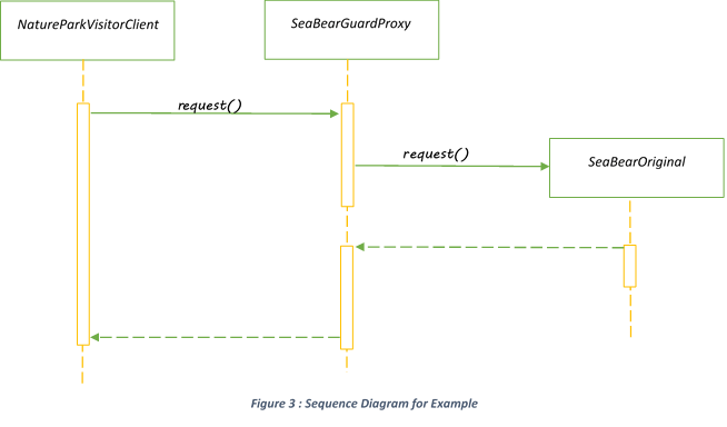 Proxy Design Pattern with examples - Java Code Gists