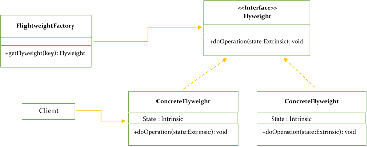 Flyweight Design Pattern - Java Code Gists