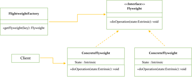 UML Class Diagram - Flyweight Design Pattern
