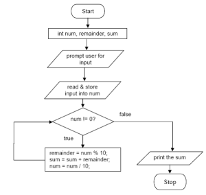 Sample Program Using Flowchart  conciergefilecloud