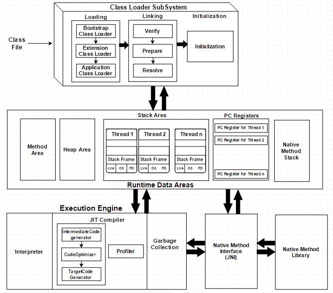 jvm architecture diagram 1996 saturn sl2 radio wiring the explained dzone java