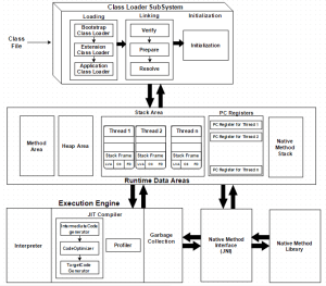 The JVM Architecture Explained  DZone Java