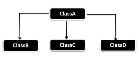 Hierarchical_Inheritance_in_Java