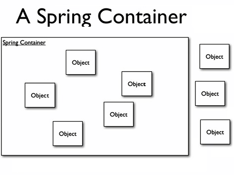 Spring Tutorial,Spring Architecture, Dependency-Injection