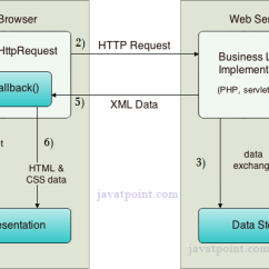 Web Application Process Flow Diagram 8145 20 Defrost Timer Wiring How Ajax Works - Javatpoint