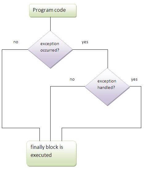 Block Diagram Of Jvm | brandforesight co