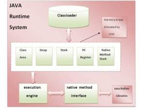JVM – Java Virtual Machine – Satish Jainapur