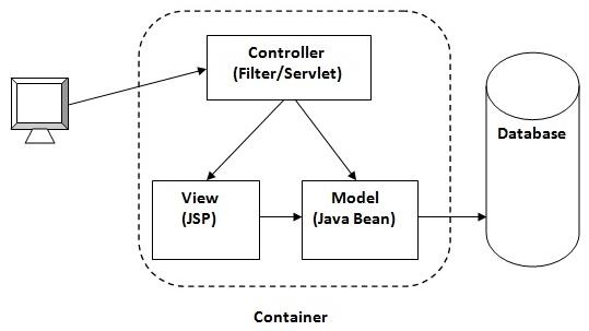 mvc struts architecture diagram bosch alternator wire model 1 and 2 javatpoint