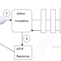 Mvc Struts Architecture Diagram Automotive Wiring Diagrams 2 And Flow Javatpoint Basic