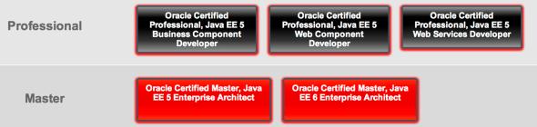 Oracle Java EE Sertifikalari 2