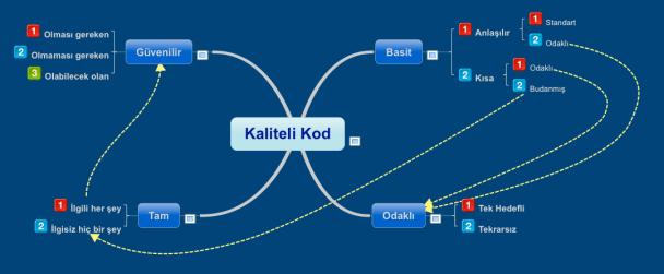 Kaliteli Kod Nasıl Yazılır