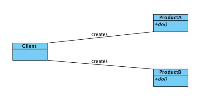Klasik Client-Product ilişkisi.