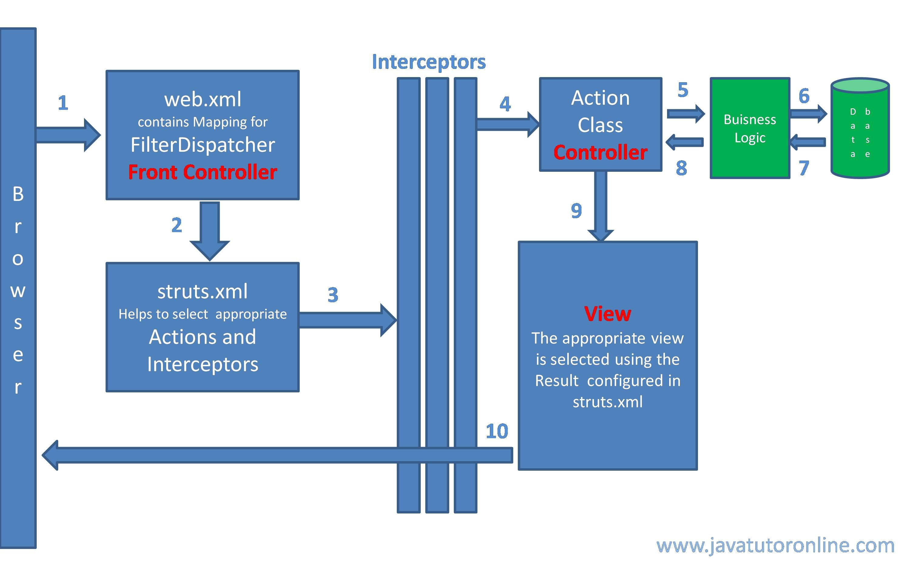 mvc struts architecture diagram telecaster wiring 3 way how struts2 works working of tutorial