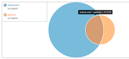 Gráficas comparador dominios