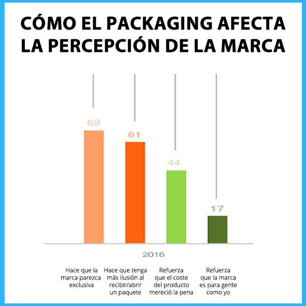 packaging perjudica la percepcion de la marca marketing offline
