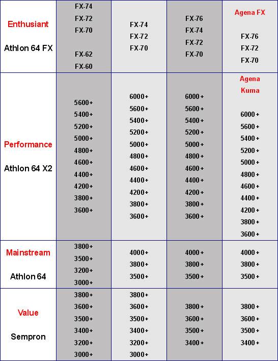 AMD Athlon64 X2 6000+
