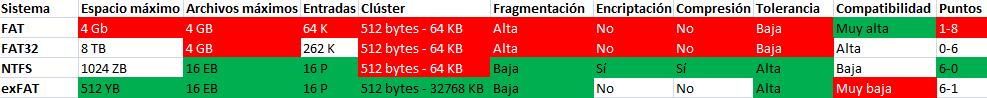 ¿Cuál es el mejor sistema de archivos para un USB?