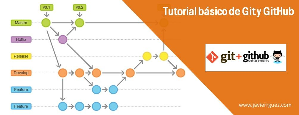 Tutorial básico de Git y GitHub para uso de control de versiones