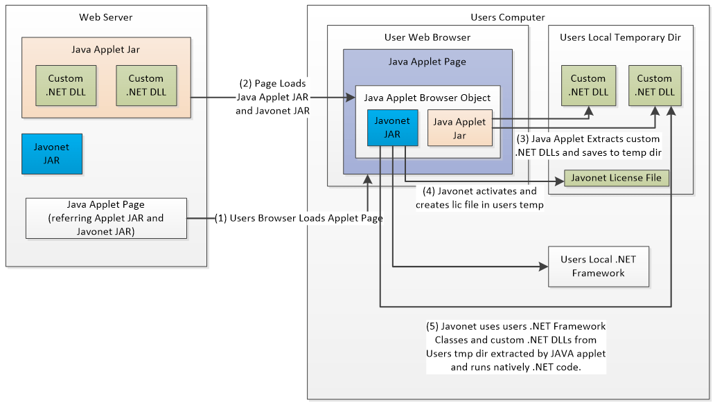 how net framework works diagram f150 wiring 2010 javonet 1 3 supports applets new data types proxies and c in java
