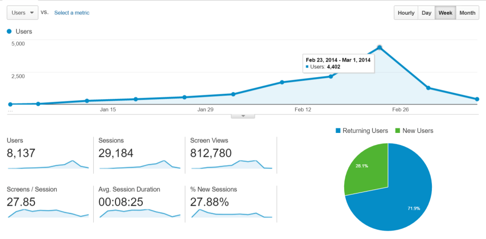 Acquired 5,000+ active users in less than 2 months with $0 advertising - Android Apps