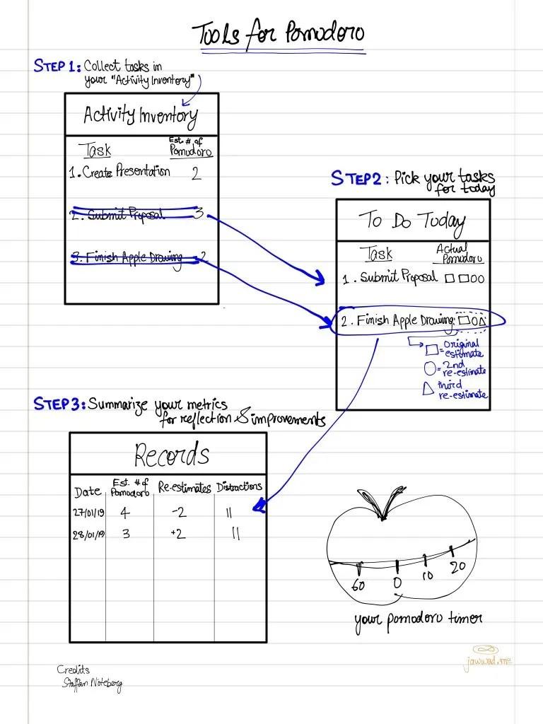 pomodoro_tools_timer_estimate_staffan_record