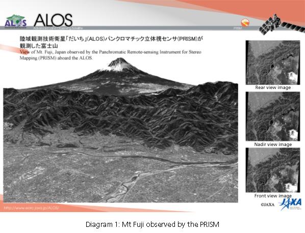 Diagram 1: Gunung Fuji diamati oleh PRISM yang