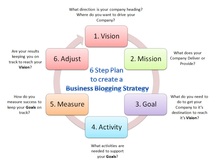 6 Step Plan To Create A Business Blogging Strategy Jay