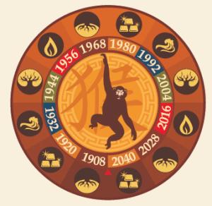 Shen - Monkey - Chinese Animal Sign