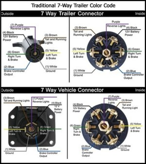 7Pin Connector Reference Diagrams  Jayco RV Owners Forum